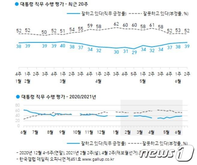 한국갤럽 제공© 뉴스1