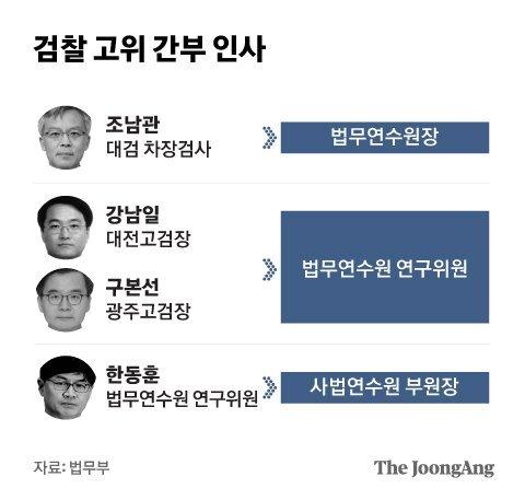 검찰 고위 간부 인사. 그래픽=박경민 기자 minn@joongang.co.kr