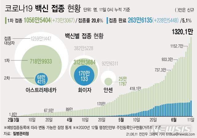 [서울=뉴시스] 11일 0시 기준 하루 73만3067명이 코로나19 백신 1차 접종을 받아 1차 접종자는 누적 1056만5404명으로 집계됐다. 주민등록 인구의 20.6%이다. 2차 접종은 263만6135명이 완료했다. (그래픽=전진우 기자) 618tue@newsis.com