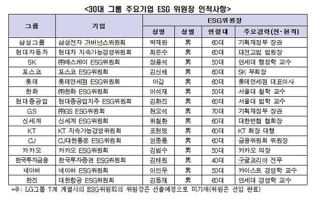 30대 그룹 주요기업 ESG 위원장 인적사항 [전경련 제공. 재판매 및 DB 금지]