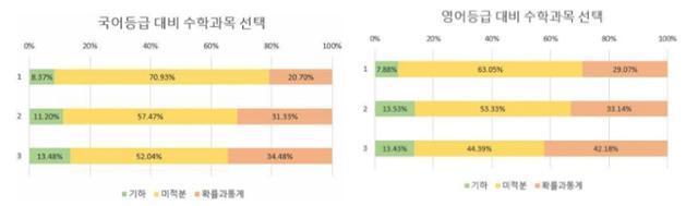 6월 모의고사 국어(왼쪽)와 영어 1, 2, 3등급 내 학생들의 선택과목 분포도. 서울중등진학지도연구회 제공