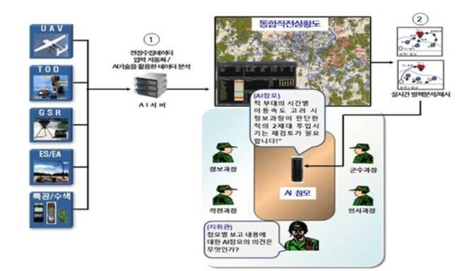 한국형 AI 참모 시스템인 여단급 전술제대 지휘결심지원 체계 개념도. 육군교육사 제공