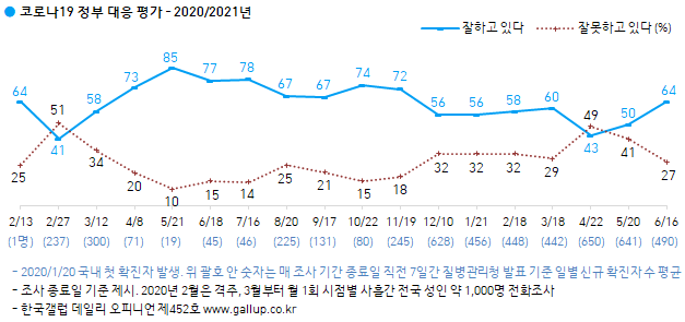 한국갤럽 조사 결과 신종 코로나바이러스 감염증(코로나19) 정부 대응에 대해 긍정적 평가가 64%로 세 달 연속 급등했다. 한국갤럽 홈페이지 캡처