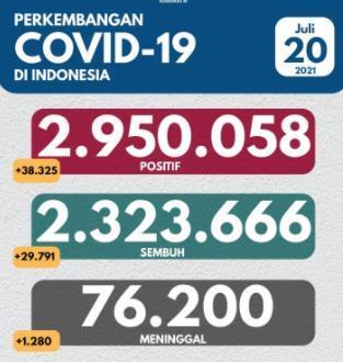 인도네시아 확진자 20일 3만8천명 추가 [인도네시아 보건부. 재판매 및 DB 금지]