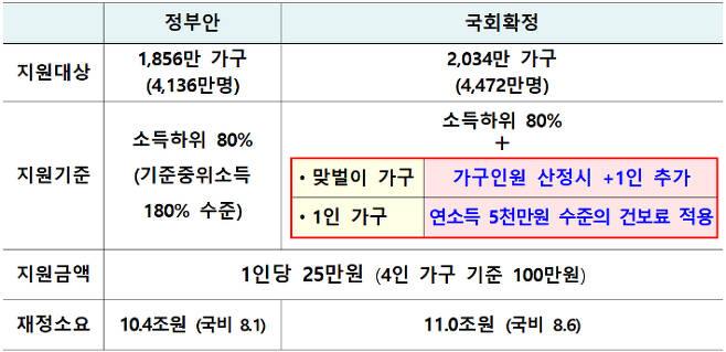 '코로나 상생 국민지원금' 지원 기준 변동 내용. 기재부 제공