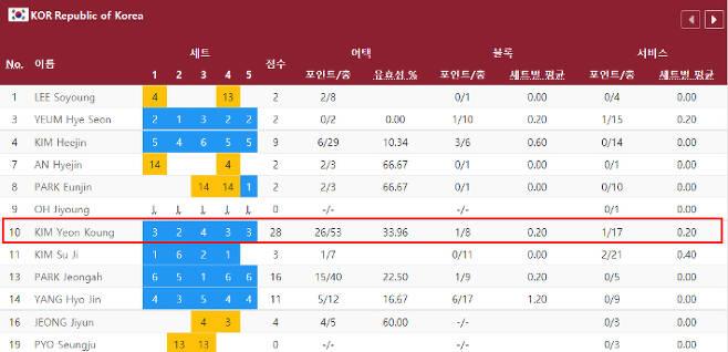 김연경의 터키전 공격 관련 기록. 2020 도쿄 올림픽 홈페이지 캡처