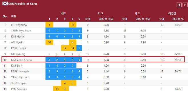 김연경의 터키전 수비 관련 기록. 2020 도쿄 올림픽 홈페이지 캡처