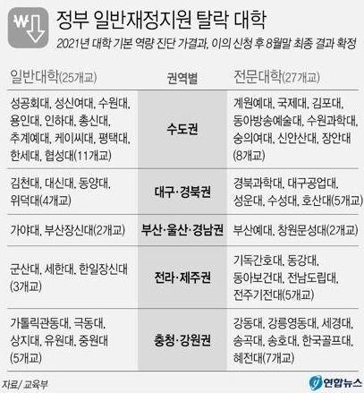 정부 일반재정지원 탈락 대학. /연합뉴스