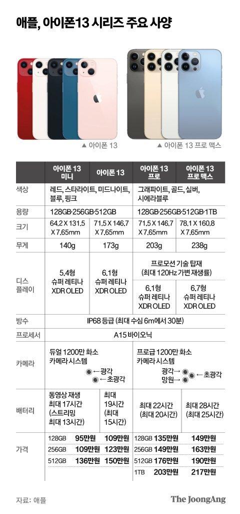 애플, 아이폰13 시리즈 주요 사양. 그래픽=박경민 기자 minn@joongang.co.kr