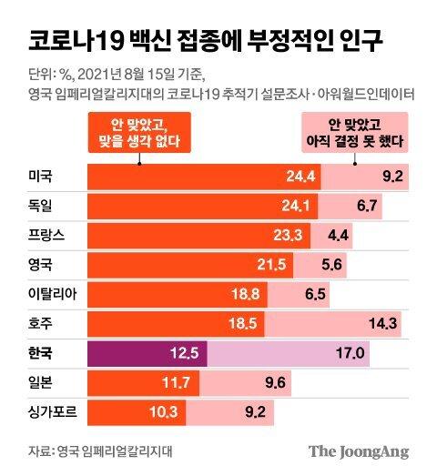 코로나19 백신 접종에 부정적인 인구. 그래픽=김영희 02@joongang.co.kr