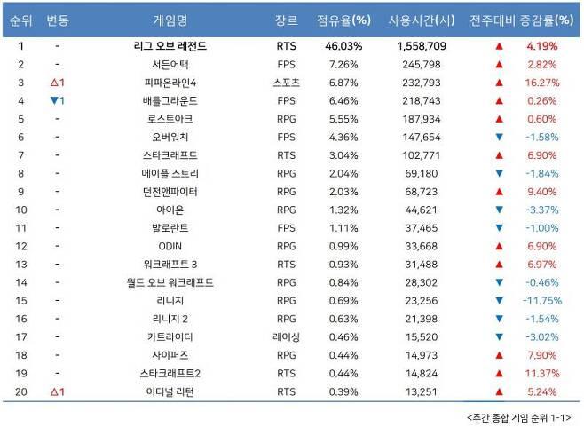 9월 3주 PC방 순위(자료출처-게임트릭스)