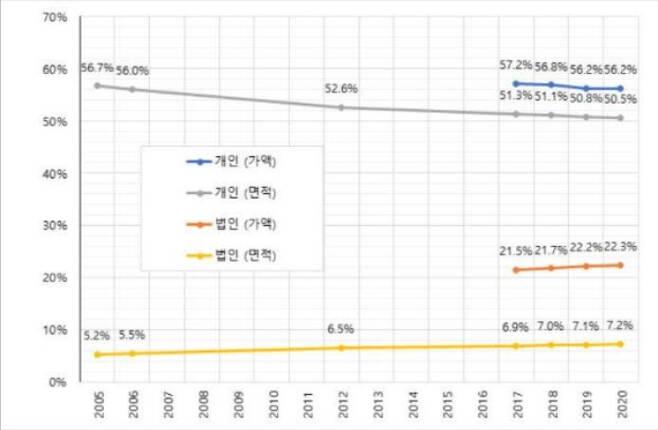 토지자유연구소 2020 토지 소유 현황 분석 보고서 캡처