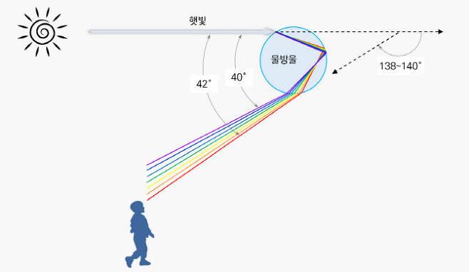 일곱가지 색깔은 꺾이는 정도가 다르다. (이미지=최종수 연구위원)