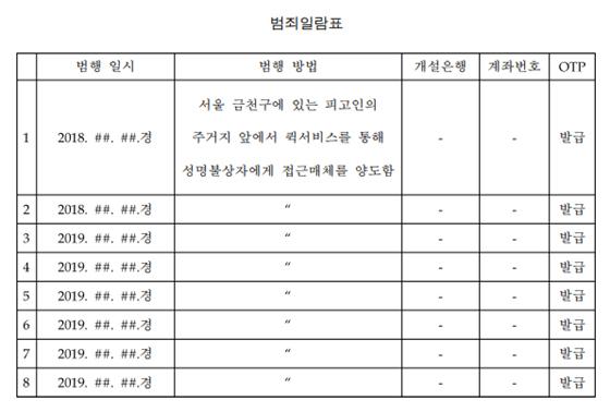 A씨의 계좌 양도 범행 일지(서울남부지방법원 판결문)