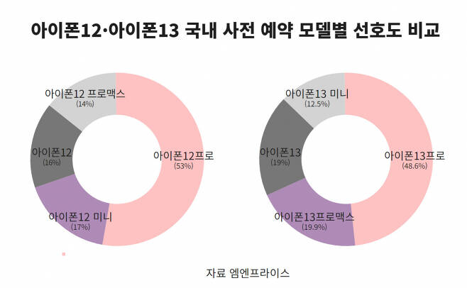 2020년 아이폰12 시리즈 모델별 선호도(왼쪽)와 2021년 아이폰13 시리즈 모델별 선호도(오른쪽) 비교. 국내 사전 예약 기준.