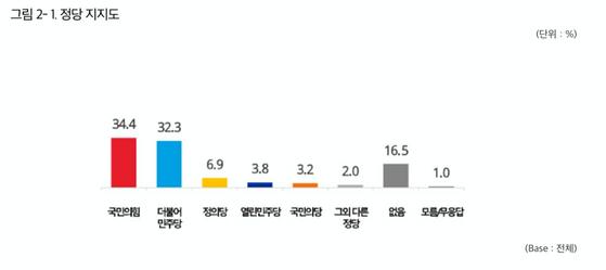 정당 지지도 〈자료출처=글로벌리서치〉