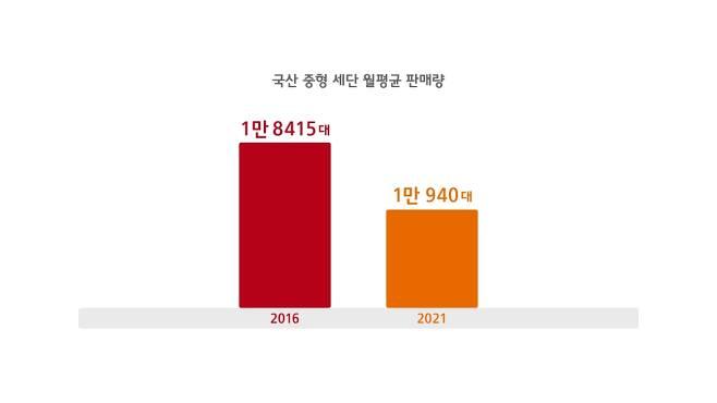 2016 vs 2021 국산 중형 세단 시장 월평균 판매량