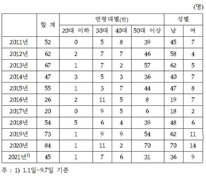 최근 10년간 종합기획직원(G5) 이상 퇴직 현황. (자료=장혜영 의원실 제공) © 뉴스1