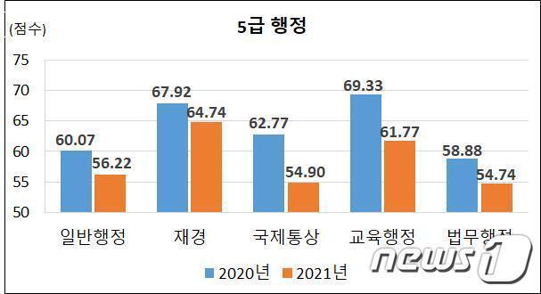 2020~2021년도 국가공무원 5급 행정직 공개경쟁채용 2차시험 합격선 (인사혁신처 제공) © 뉴스1