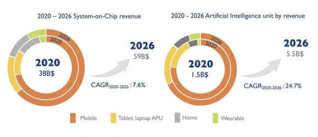 2020-2026년 모바일 및 컨슈머용 AI 칩 시장 전망 (자료=욜디벨롭먼트)