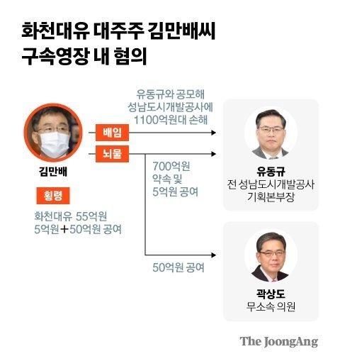 화천대유 대주주 김만배 구속영장 혐의